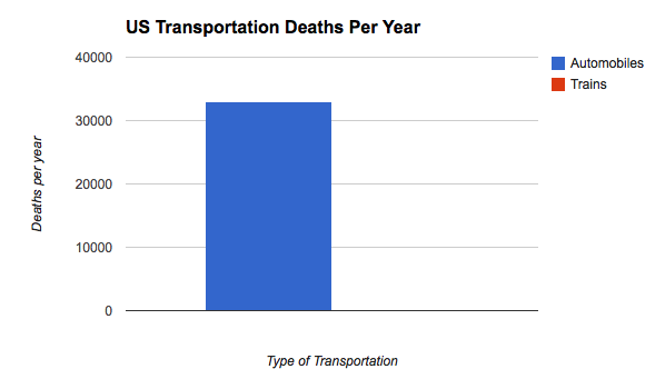 Automobiles kill 33,000 in the US every year. Trains kill 10.